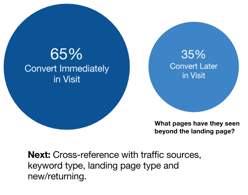 Distribution of Visits by Conversion Timing