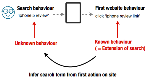 First Action as an extension of search behaviour
