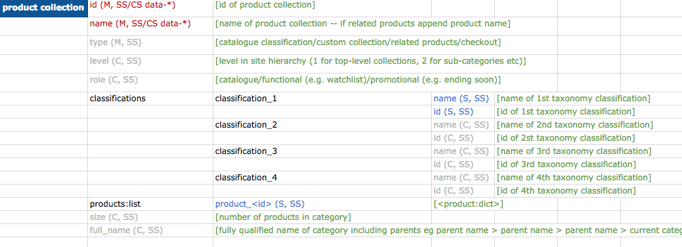 product-collection-dictionary-worksheet